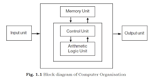 computer organisation  control unit  cu  memory unit arithmetic    the computer performs basically five major operations of functions irrespective of their size and make  these are   it accepts data or instruction by way