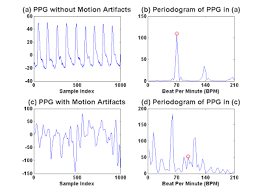 Heart Rate Monitoring for Fitness Using Wearable <b>PPG</b> Signals ...