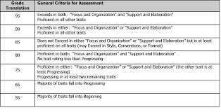 turning a rubric into a grade curriculum leadership institute clearly written descriptors allow teachers to rate the qualities of the essay and the translation of the rubric allow teachers to quickly convert the
