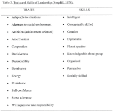 Full text  The importance of clinical leadership in the hospital     American Nurse Today Six signature traits of inclusive leadership   Deloitte University Press