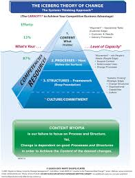 iceberg theory of thinking related keywords suggestions pin iceberg model of behavior
