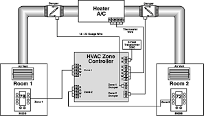 hvac control system design diagrams photo album   diagramssmart home  s electronic duct dampers