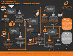 should realtors use professional real estate photography this infographic presents powerful statistics on the impact of professional photography for real estate agents the quiz leads realtors through a series of