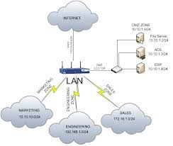 cyberoam knowledge basethroughout the article we will use the network parameters displayed in the given network diagram