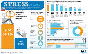 essay on stress at workplace dgereport web fc com essay on stress at workplace