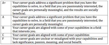 examples of career goals essays career aspiration sample essay career goal essay How to Earn an A+ on Your Career Goals