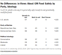 genetically modified foods  gmos  and views on food safety   pew    no differences in views about gm food safety by  y  ideology
