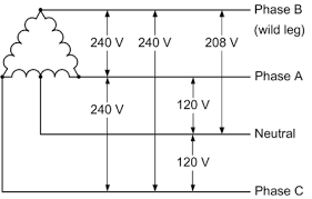 the open delta three phase service engineering radio 3 phase delta power