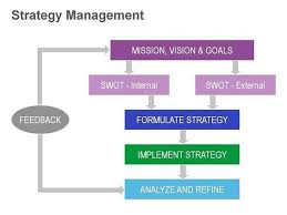 one version of a strategy management diagram   project management    one version of a strategy management diagram