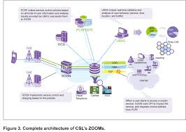 hong kong s csl optimizes network management zooms zte and management solution allows csl to create more flexible and differentiated service policies for effective management of its network resources
