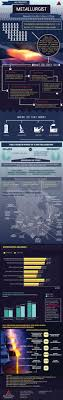 metallurgist salary range mineral processing metallurgy metallurgist salary range