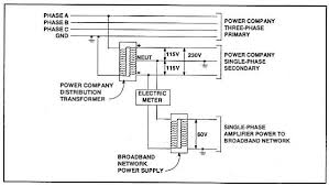 utility polesthe following sketch illustrates a typical wiring diagram for a metered catv  broadband network  power supply
