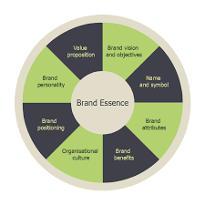 marketing mix   wheel diagram   target diagrams   vector stencils    wheel diagram  circle pie chart  circular diagram  marketing mix diagram