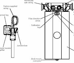 <b>Сенсоры</b> Micro Motion Моделей D и DT