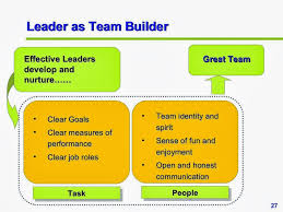 team building leadership skills craftsmen communication leadership skills
