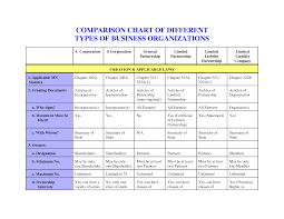 10 best images of chart forms of business business types business types comparison chart