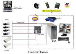 ip cctv wiring diagram   poe ip camera wiring diagram ip cameras     best images of ip security camera wiring diagram security