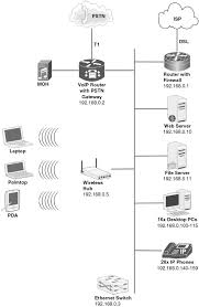 collection office network setup diagram pictures   diagramsimages of small office network setup diagram diagrams