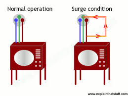 how do surge protectors and fuses work explain that stuff how a surgeprotector works