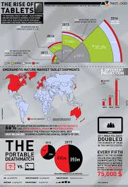 tablet s projections infographics mania tablet s projections infographic