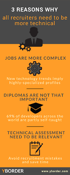 ways recruiters can adapt for the future software are talking about during an interview but also to start assessing their level of knowledge and compatibility your current team s work style