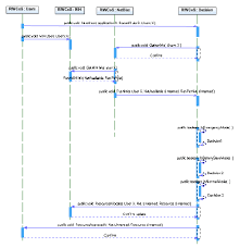 uml sequence diagram for the riwcos     rm user module   scientific    figure   uml sequence diagram for the riwcos     rm user module