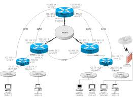 cisco network examples and templatesthis diagram was redrawn from cnrc columbia edu