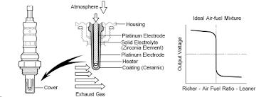 p0141 o2 sensor heater circuit malfunction bank 1 sensor 2 obdii obdii code p0141 o2 sensor heater circuit malfunction bank 1 sensor 2 engine