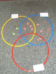 using triple venn diagrams in the classroom   fuel the braintriple venn diagrams are used to compare and contrast three things  this article will provide you   ideas and activities to use triple venn diagrams in