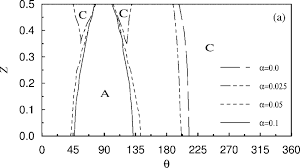 Centerline pressure distributions (P ) for different <b>magnetic</b> force ...