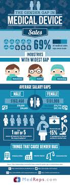 17 best ideas about medical s jobs medical the gender gap in medical device s medicaldevice s medreps
