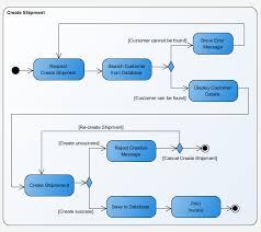 activity diagram   uml  diagrams   uml modeling toolactivity diagram