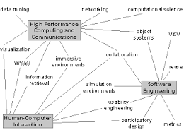 Computer science research papers