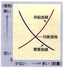 「需要と供給の線」の画像検索結果
