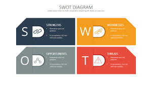 swot analysis template deck nice marketing presentation and the swot analysis template deck swot is the acronym for the words strengths weaknesses