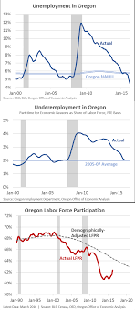 oregon s total employment gap 2016 oregon office of empgap0316