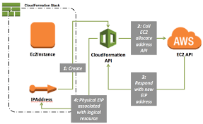 customers  cloudformation  and custom resources   aws devops blogthis diagram illustrates how cloudformation uses the ec api to provision the ipaddress resource  returning its physical id  i e   a public ipv address