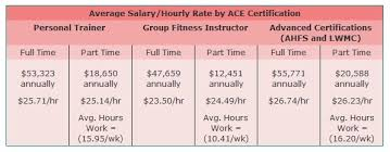 average salary for personal trainers certified fitness trainer salary