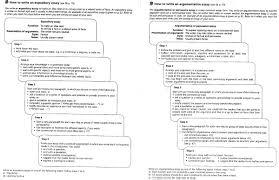 causes essay topics