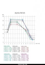 zeeltronic map for 2009 rs125 wanted Aprilia Rs 125 Euro 3 Wiring Diagram click image for larger version name image jpg views 122 size Triumph Speed Triple Wiring Diagram