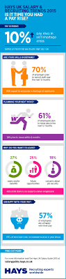 is it time you had a pay rise hays uki 10763 uk salary guide 2015 infographic 2 jpg