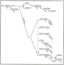 best images of enter a sentence to diagram   sentence structure    sentence diagram examples