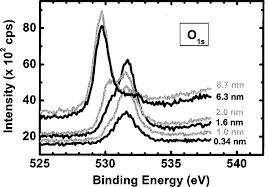 shows XPS survey spectra for the Pr <b>3d</b> 5/<b>2</b> signal of Pr <b>2</b> O <b>3 layers</b> ...