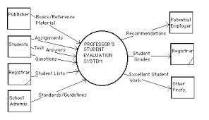 context diagramminga context diagram is the highest level graphic representation of a system  it shows data along   the data    s sources and destinations to and from the