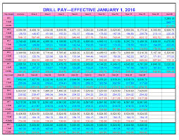 military pay chart  warrant officer drill pay