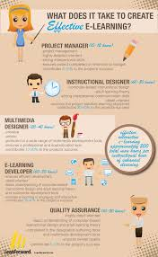 infographic what does it take to create effective elearning what does it take to create effective elearning
