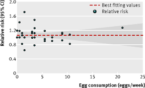 egg consumption and risk of coronary heart disease and stroke fig 2 dose response analyses of egg consumption and risk of coronary heart disease