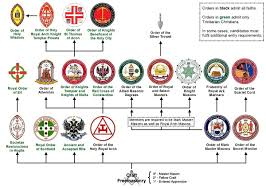 allied masonic degrees