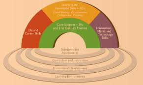 what are the st century skills vicky yuan xin and celestin what are the 21st century skills