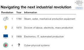 the fourth industrial revolution  what it means and how to respond    an error occurred